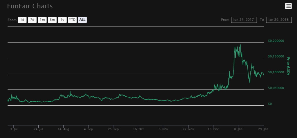 FunFair (FUN) $0.094691 (-8.96) CoinMarketCap