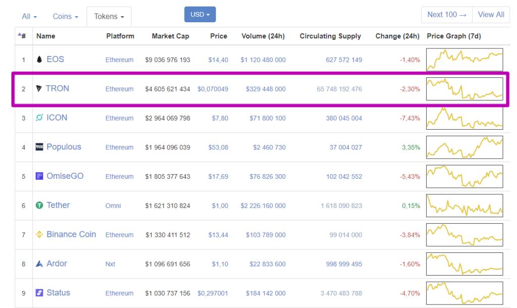 Token Market Capitalizations CoinMarketCap tron