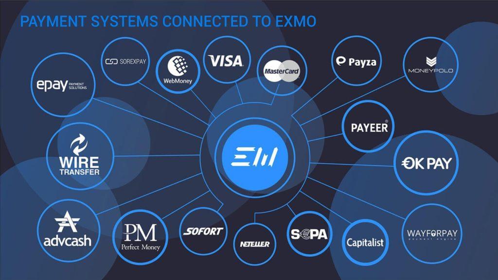 exmo - купить криптовалюту картой