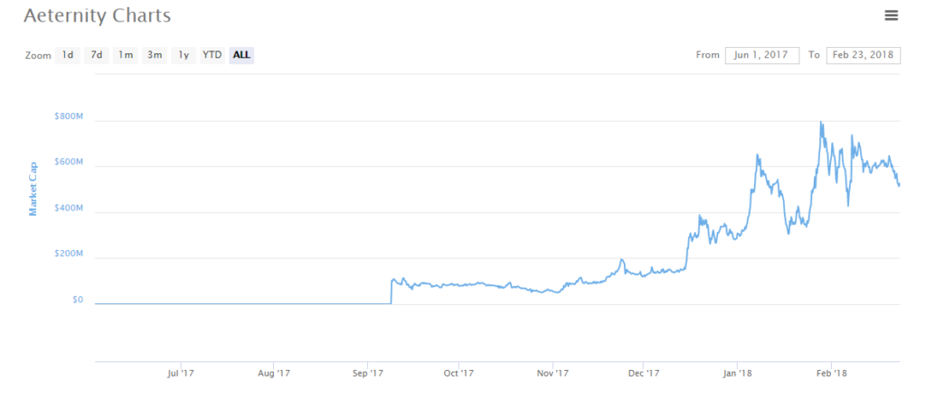 Aeternity (AE) $2.26 (-7.83) CoinMarketCap