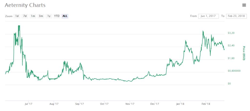 Aeternity (AE) $2.26 (-7.83) CoinMarketCap 2