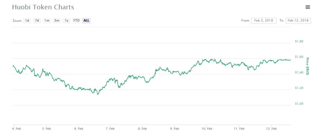 Huobi Token (HT) $1.58 (4.74) CoinMarketCap