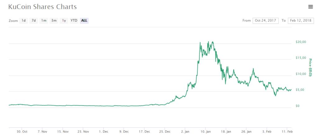 KuCoin Shares (KCS) $5.60 (6.70) CoinMarketCap