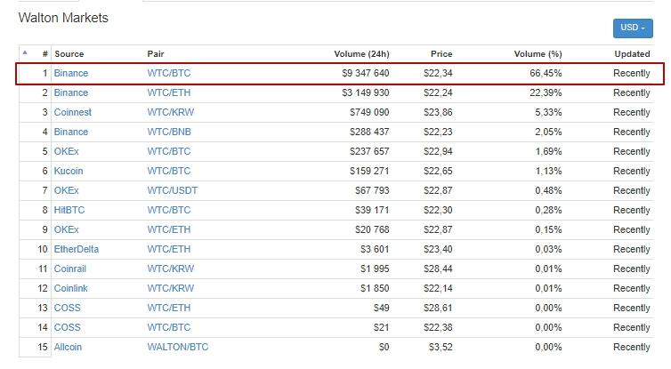 Walton (WTC) $22.41 (-18.77) CoinMarketCap